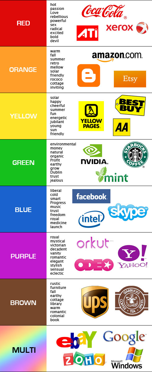 A Guide To Choosing Colors For Your Brand The Usability Post